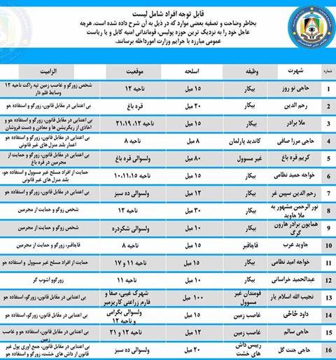 لست وزارت امور داخله 1 - لست تازه افراد زیر تعقیب توسط وزارت امور داخله اعلام شد