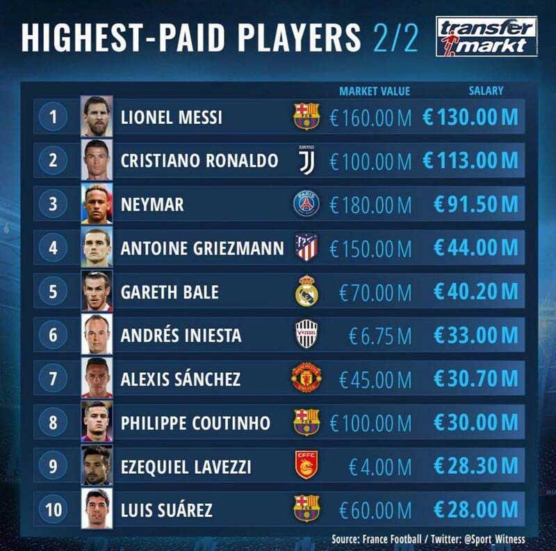فوتبال - پردرآمدترین بازیکنان فوتبال جهان + جدول