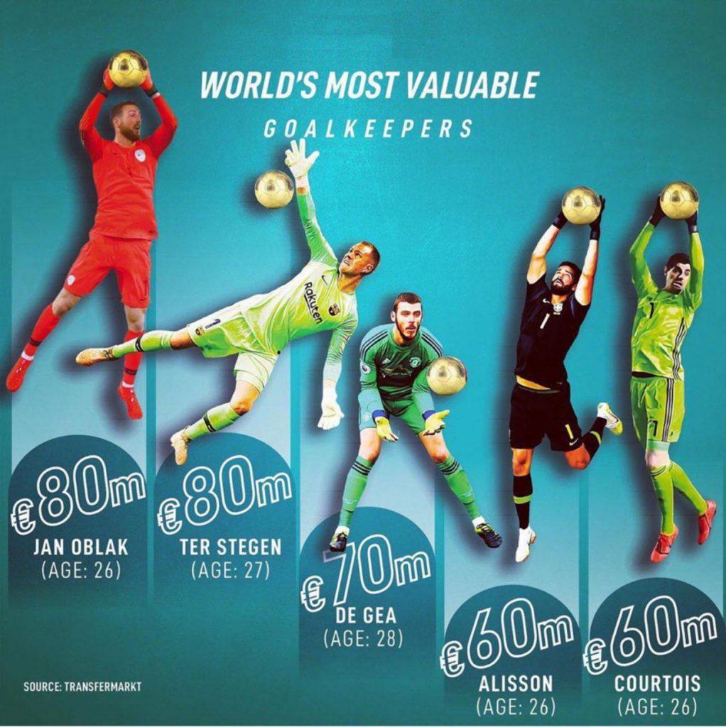 دروازهبان 1022x1024 - ۵ دروازهبان با ارزش فوتبال دنیا + تصویر