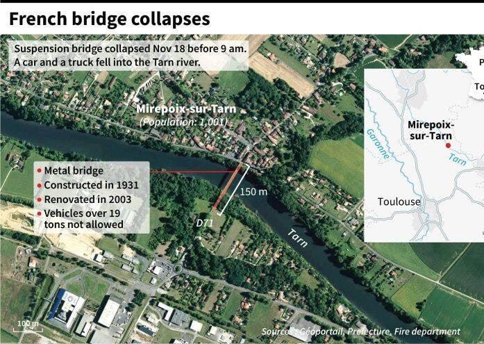 پل 4 - تصاویر/ ریزش مرگبار پل معلق در فرانسه