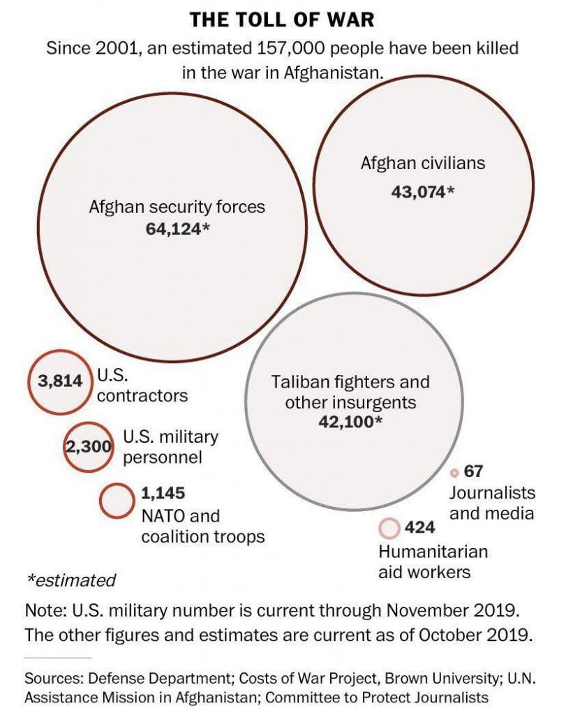آمار جنگ 811x1024 - هزینه ناکامی خارجی ها در جنگ افغانستان