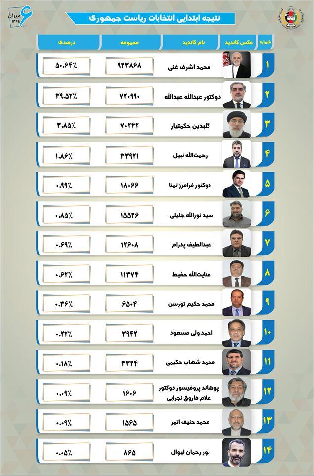 جدول نتایج ابتدایی انتخابات ریاست جمهوری افغانستان - جدول نتایج ابتدایی انتخابات ریاست جمهوری افغانستان