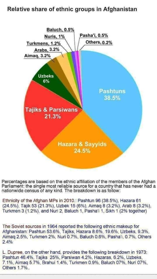 آمار هزاره امریکا - واکنش ها به گزارش امریکا در پیوند به آزادی مذاهب در افغانستان